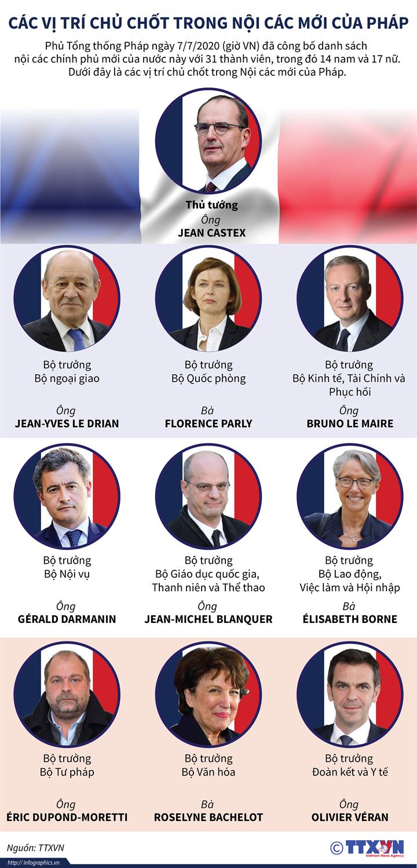 Các vị trí chủ chốt trong Nội các mới của Pháp