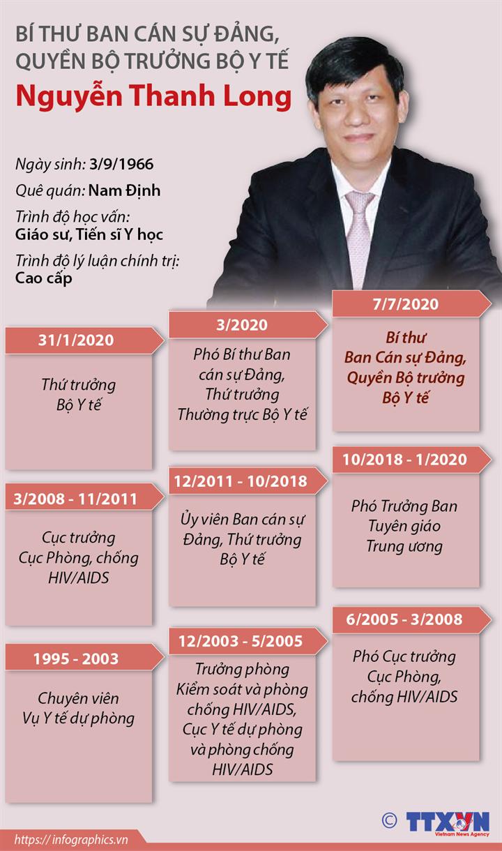 Bí thư Ban Cán sự Đảng, Quyền Bộ trưởng Bộ Y tế Nguyễn Thanh Long