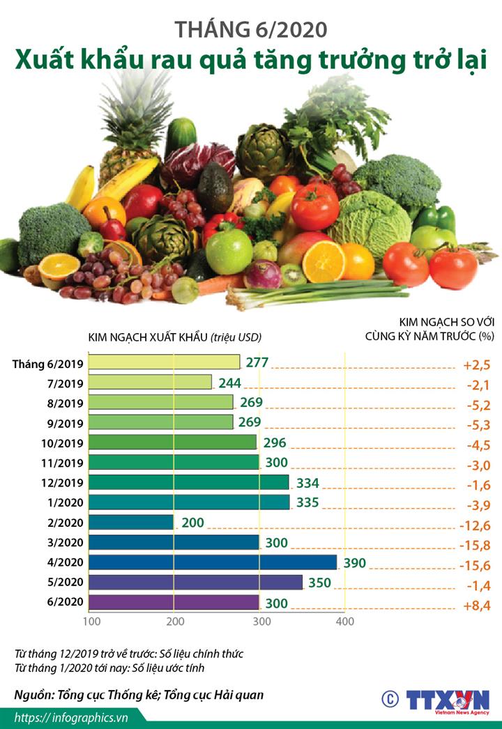 Tháng 6/2020: Xuất khẩu rau quả tăng trưởng trở lại
