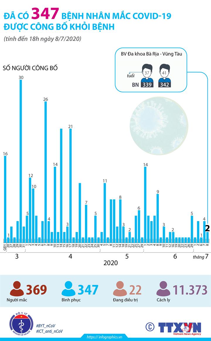 Đã có 347 bệnh nhân mắc COVID-19 được công bố khỏi bệnh (đến 18h ngày 8/7/2020)
