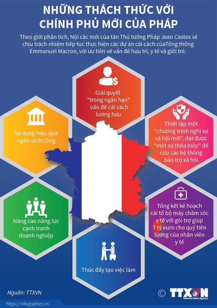 Những thách thức với chính phủ mới của Pháp