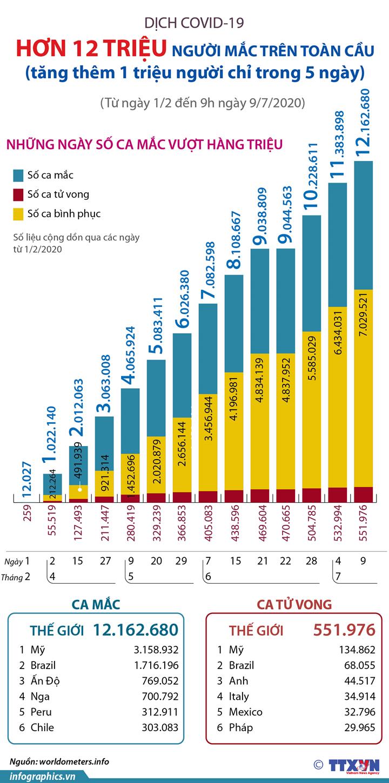 Hơn 12 triệu người mắc COVID-19 trên toàn cầu (tăng thêm 1 triệu người chỉ trong 5 ngày)