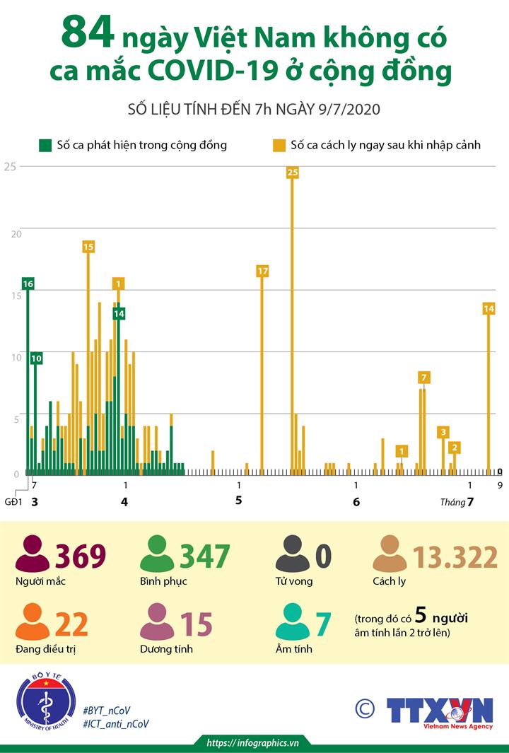 84 ngày Việt Nam không có ca mắc COVID-19 ở cộng đồng (số liệu tính đến 7h ngày 9/7/2020)