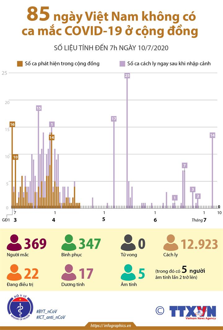 85 ngày Việt Nam không có ca mắc COVID-19 ở cộng đồng (số liệu tính đến 7h ngày 10/7/2020)