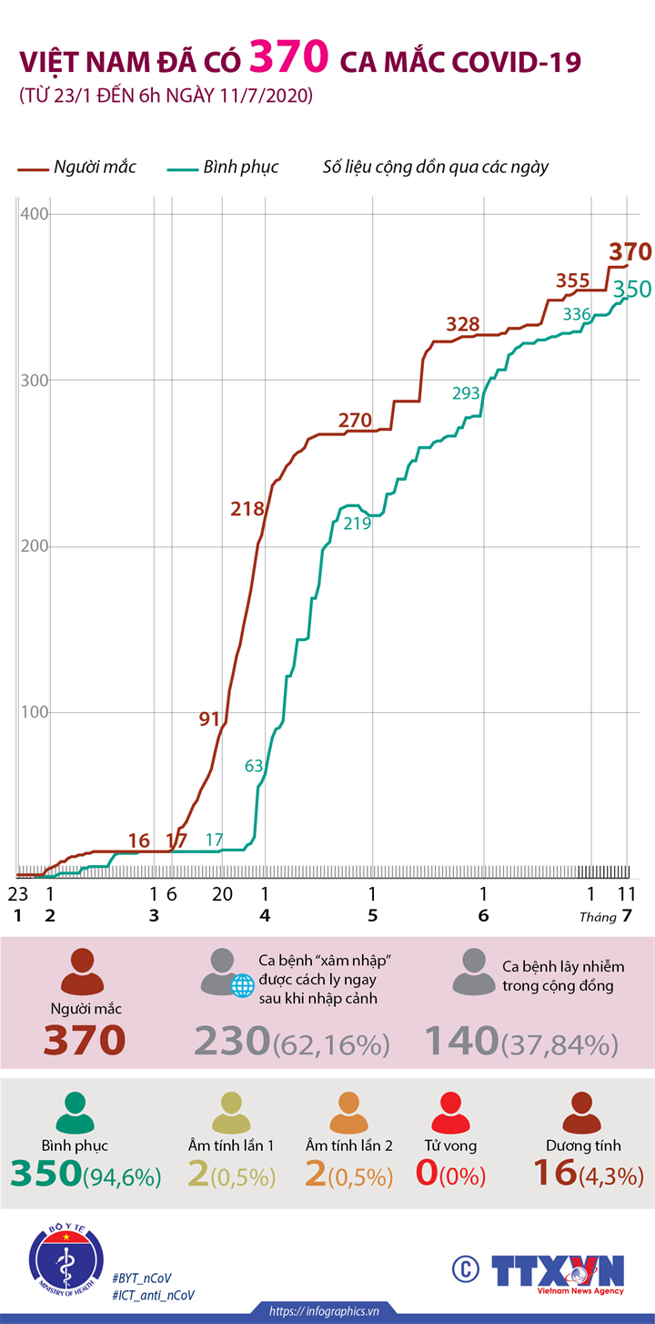 Việt Nam đã có 370 ca mắc COVID-19 (từ 23/1 đến 6h ngày 11/7/2020)