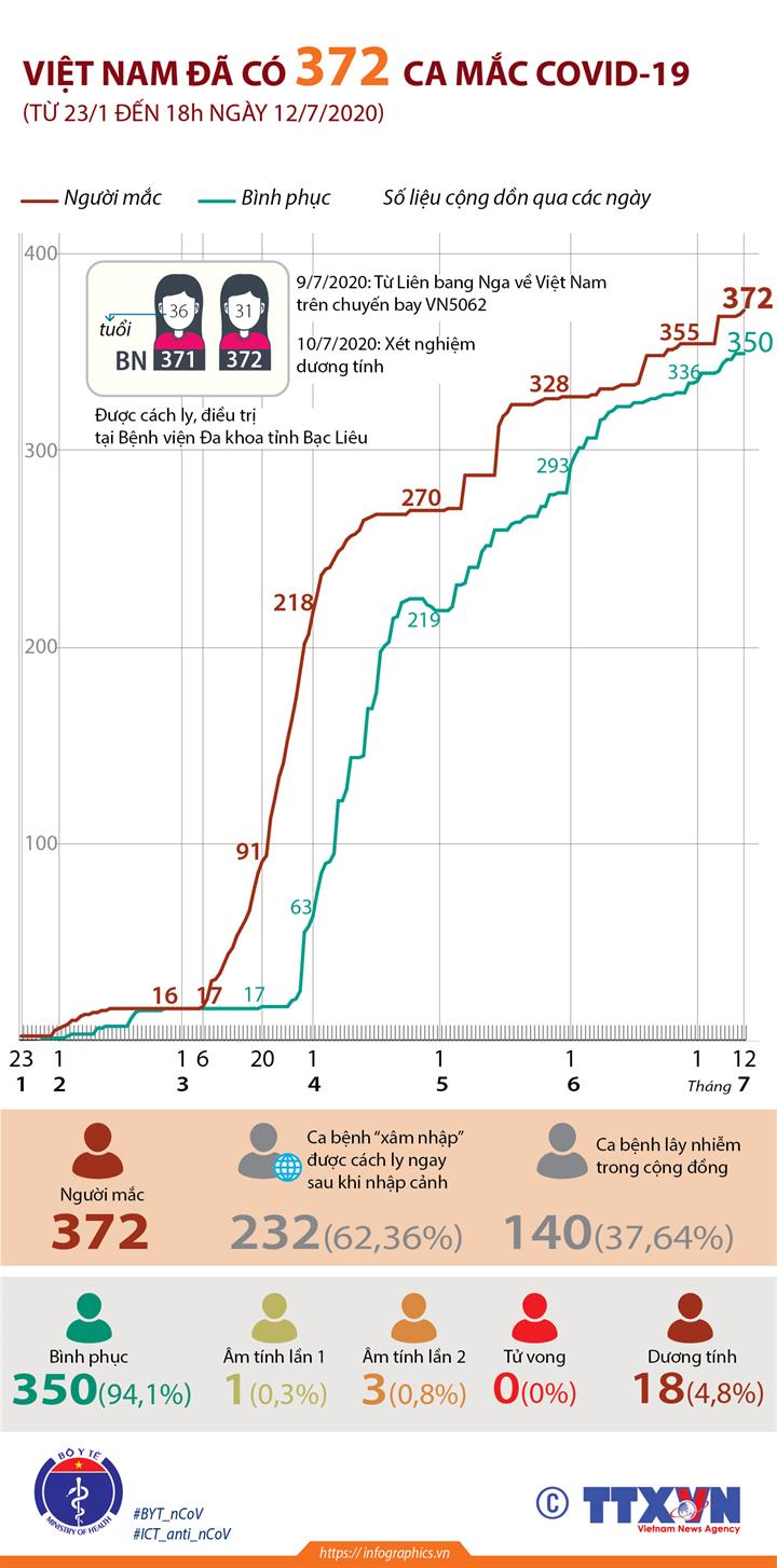 Việt Nam đã có 372 ca mắc COVID-19 (từ 23/1 đến 18h ngày 12/7/2020)
