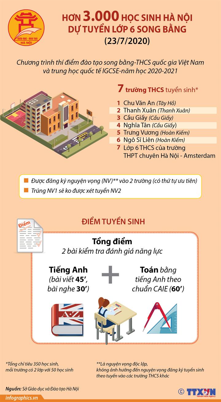 Hơn 3.000 học sinh Hà Nội dự tuyển lớp 6 song bằng ngày 23/7/2020