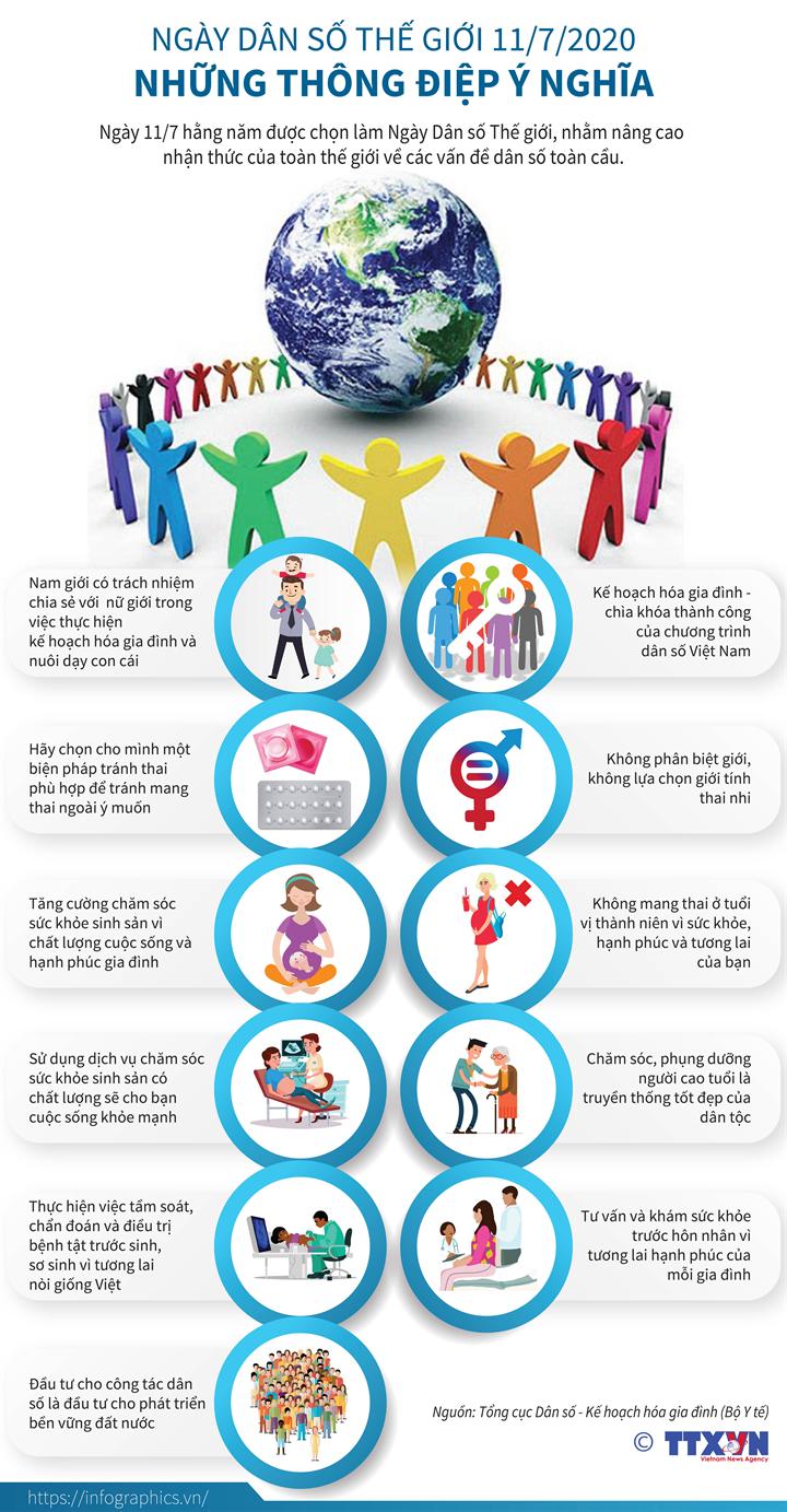 Ngày Dân số thế giới 11/7/2020: Những thông điệp ý nghĩa