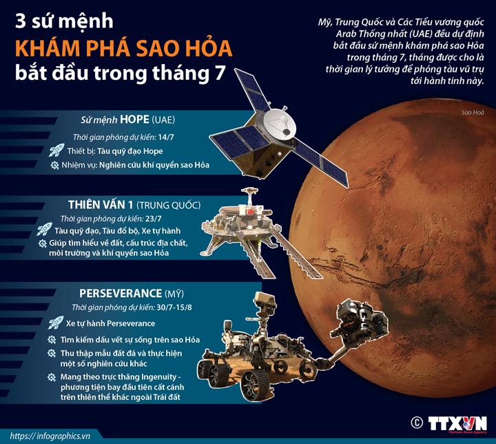 3 sứ mệnh khám phá sao Hỏa bắt đầu trong tháng 7