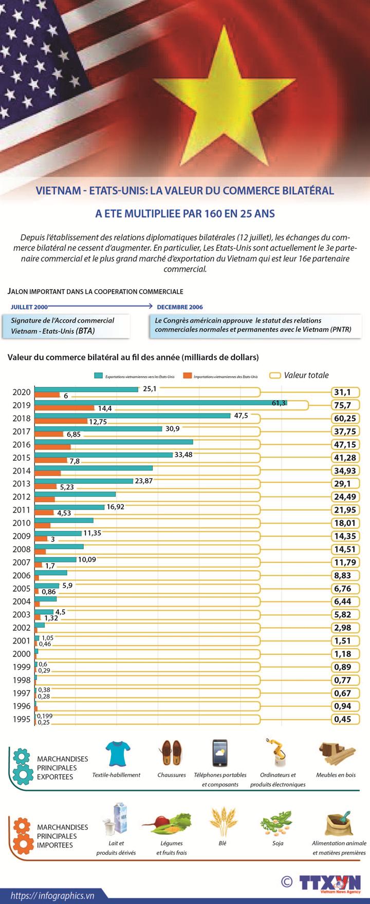 Vietnam - Etats-Unis: La valeur du commerce bilatéral a été multpliée par 160 en 25 ans