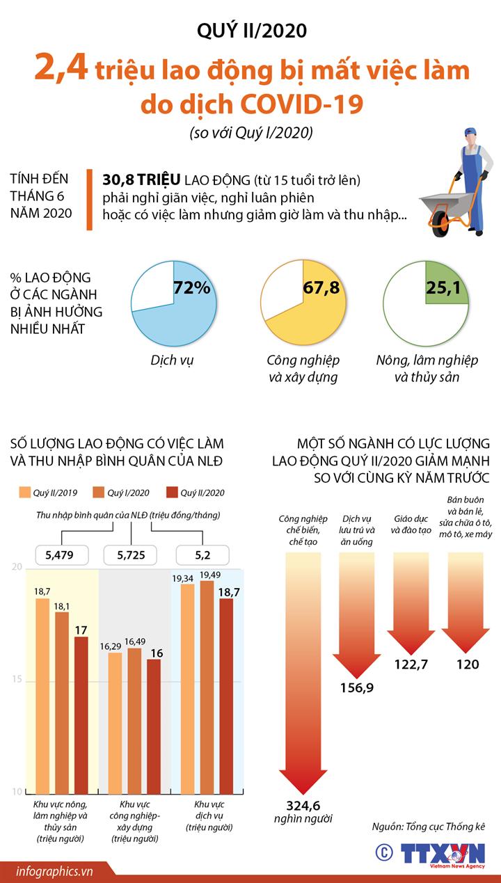 Quý II/2020: 2,4 triệu lao động bị mất việc làm do dịch COVID-19 (so với Quý I/2020)