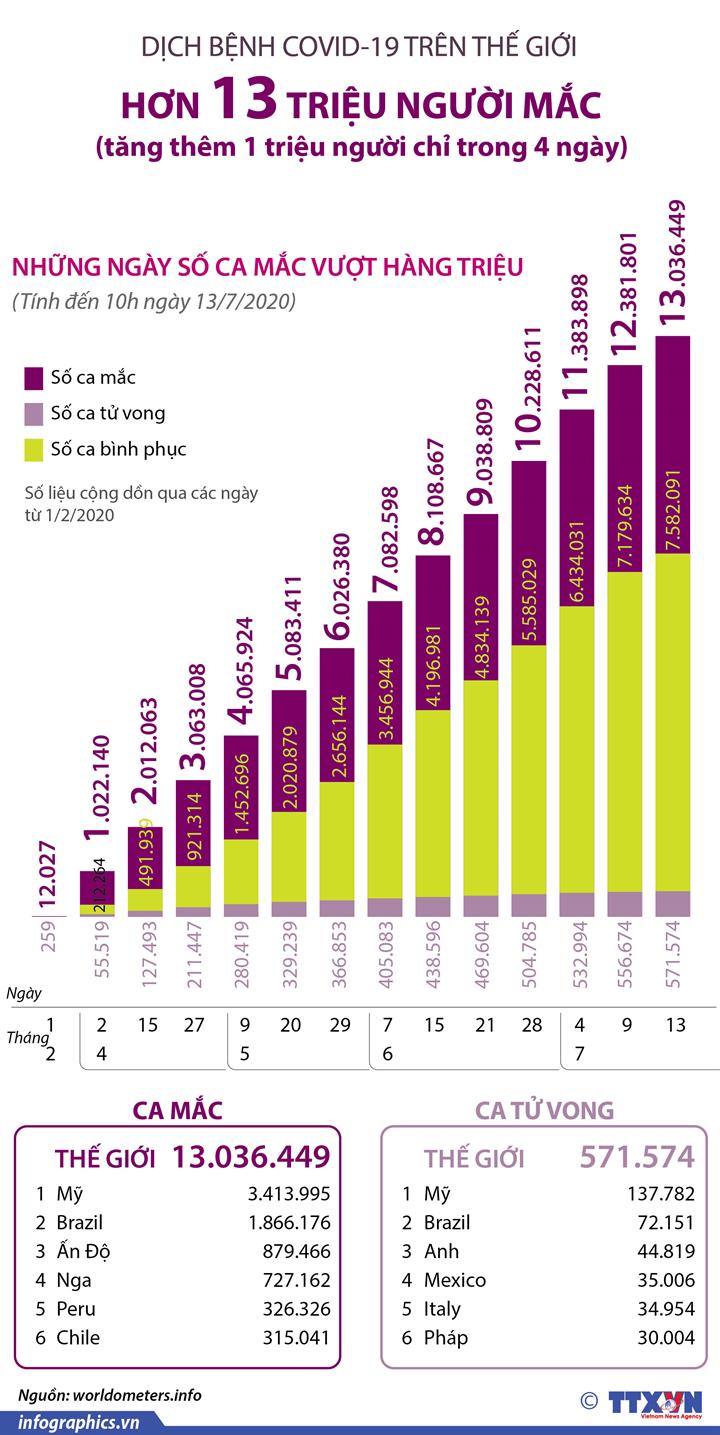Số ca mắc COVID-19 toàn cầu vượt mốc 13 triệu người (Từ ngày 1/2 đến 10h ngày 13/7/2020)