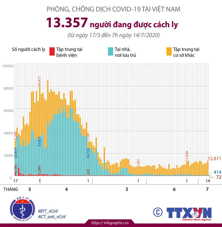 Phòng chống COVID-19 tại Việt Nam: 13.357 người đang được cách ly (đến 7h ngày 14/7/2020)