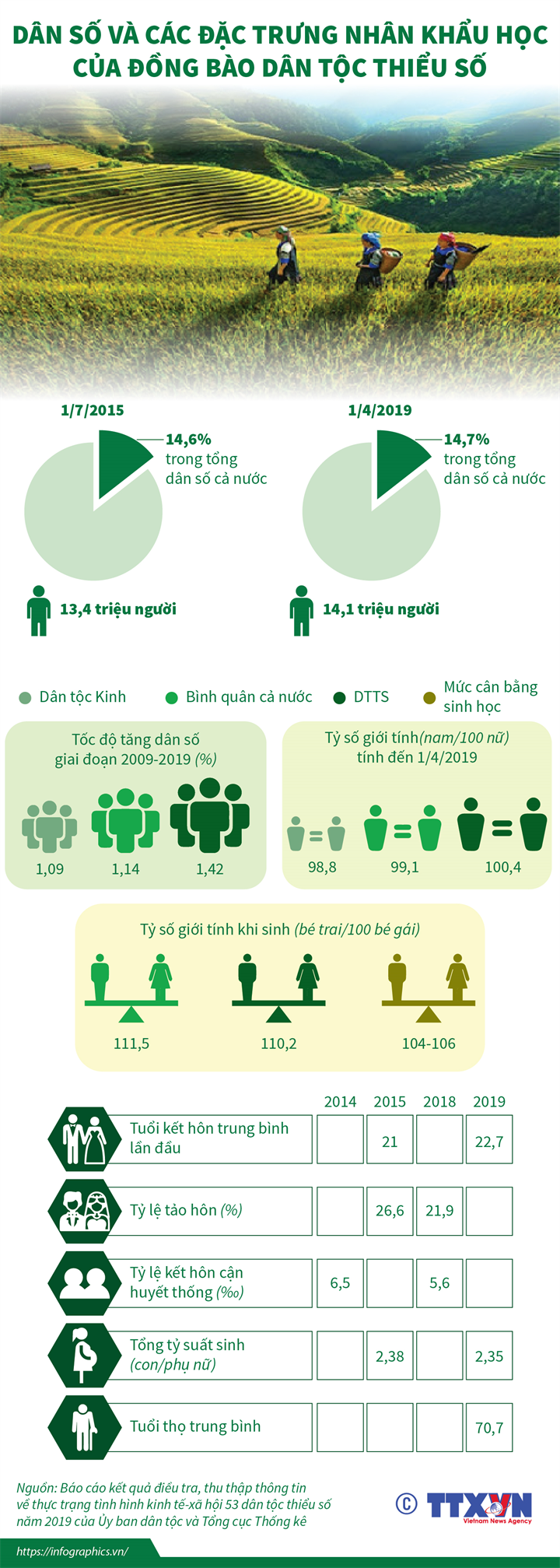 Dân số và các đặc trưng nhân khẩu học của đồng bào dân tộc thiểu số