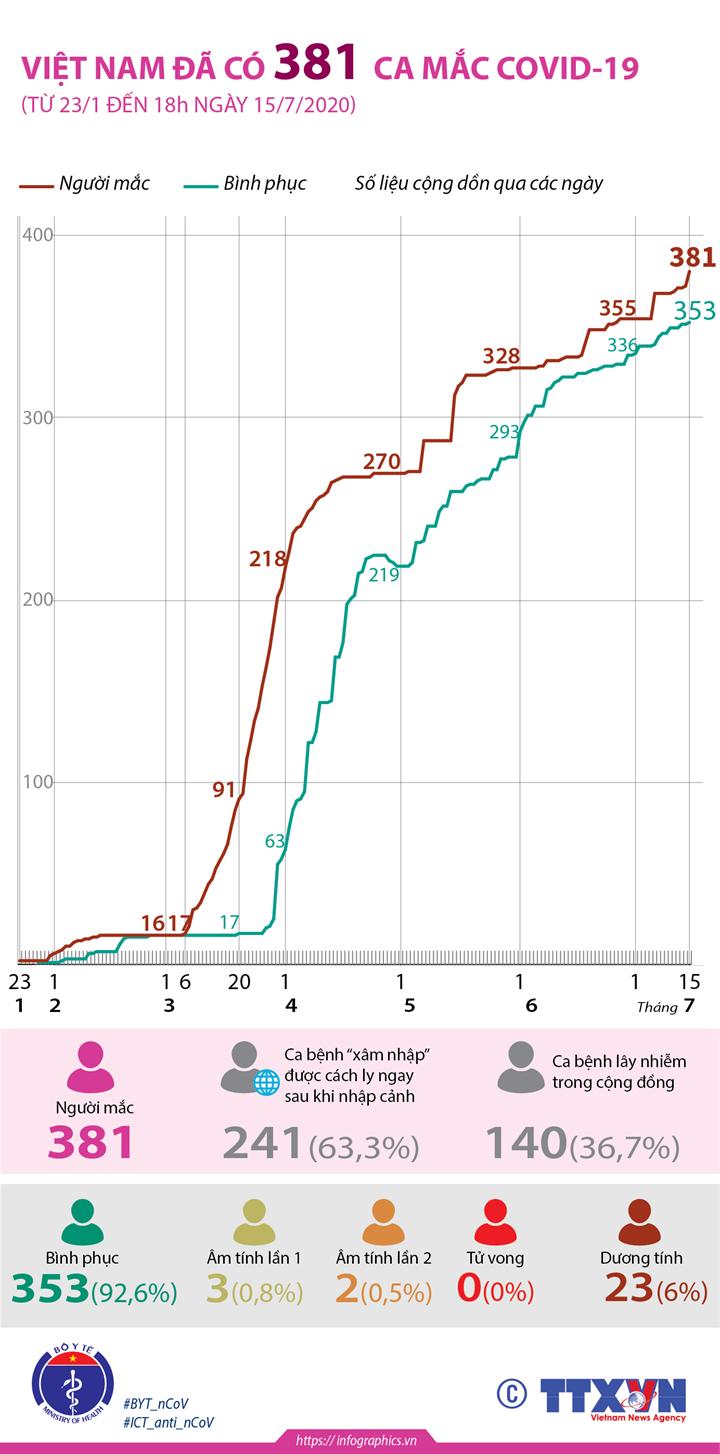 Việt Nam đã có 381 ca mắc COVID-19 (từ 23/1 đến 18h ngày 15/7/2020)