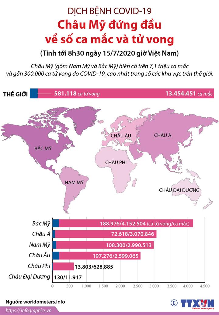 Châu Mỹ đứng đầu về số ca mắc và tử vong do COVID-19 (tới 8h30 ngày 15/7/2020 giờ VN)