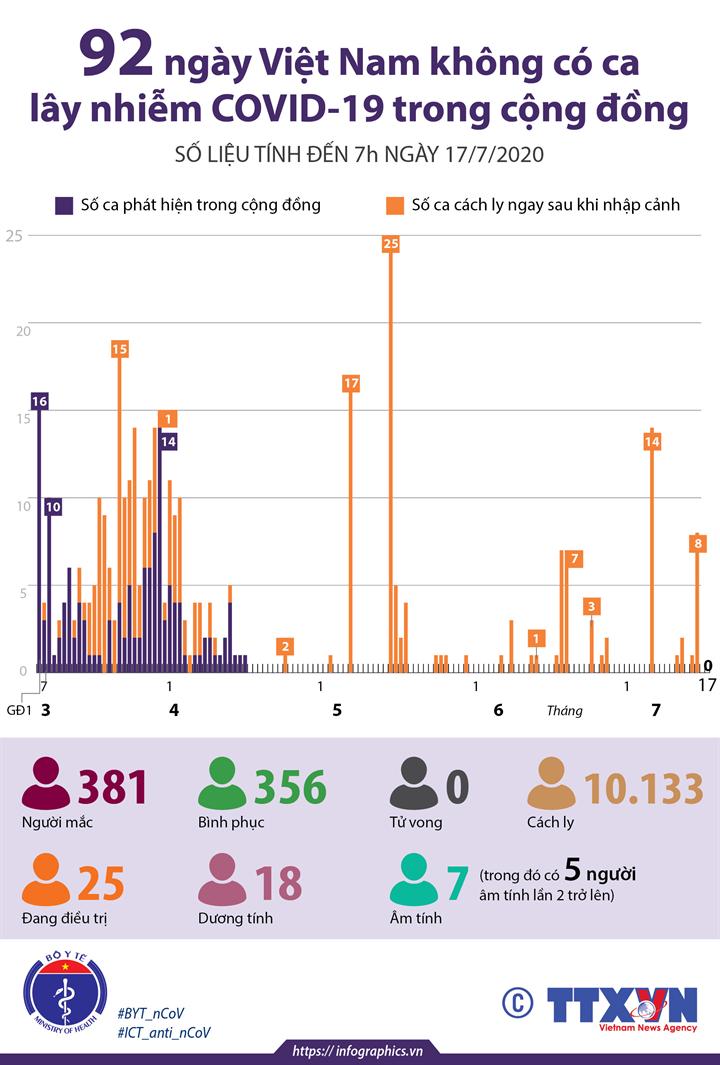 92 ngày Việt Nam không có ca mắc COVID-19 ở cộng đồng (số liệu tính đến 7h ngày 17/7/2020)