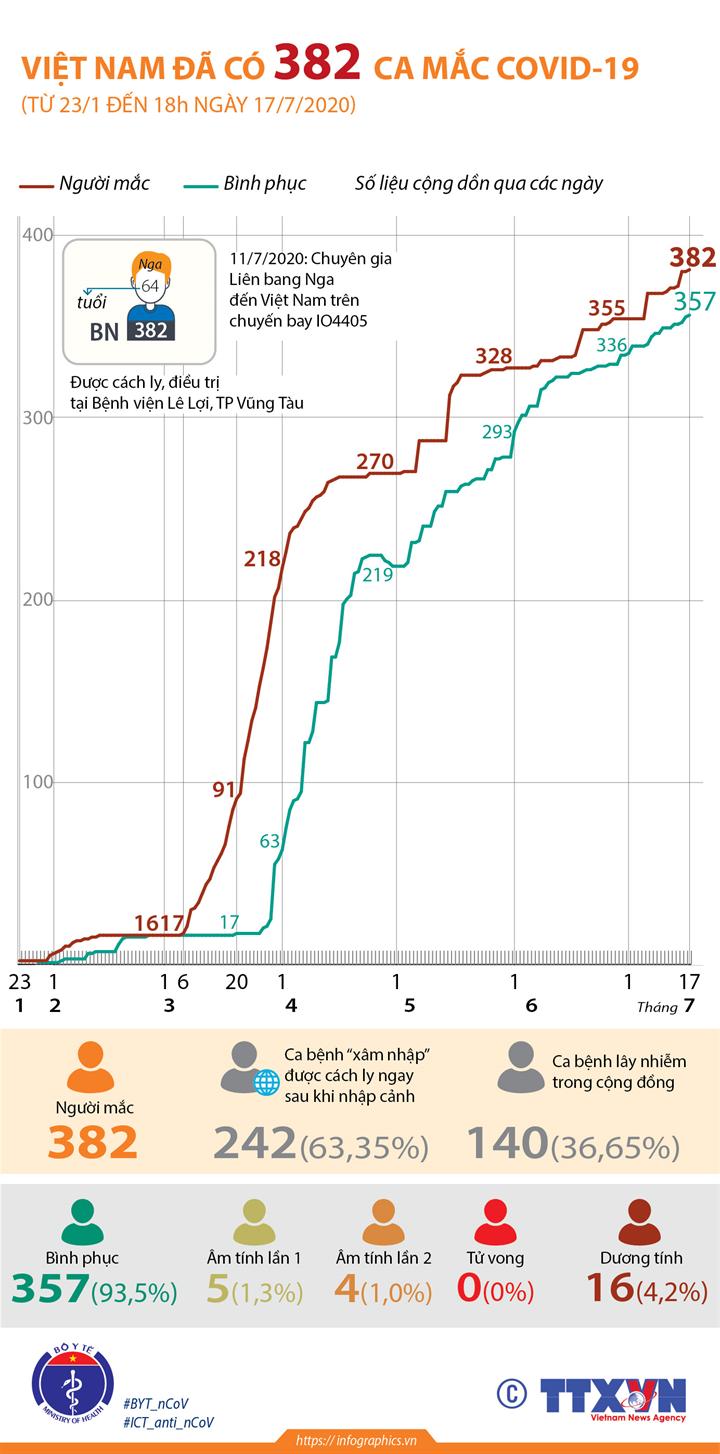 Việt Nam đã có 382 ca mắc COVID-19 (từ 23/1 đến 18h ngày 17/7/2020)