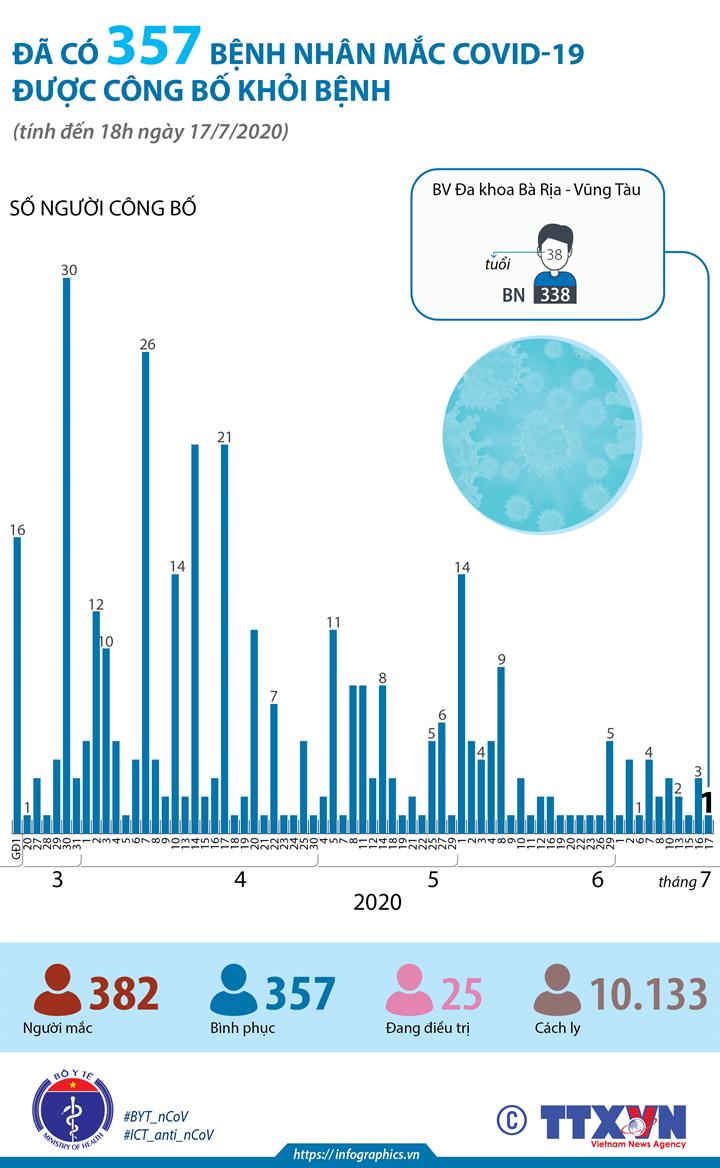 Đã có 357 bệnh nhân mắc COVID-19 được công bố khỏi bệnh (tính đến 18h ngày 17/7/2020)