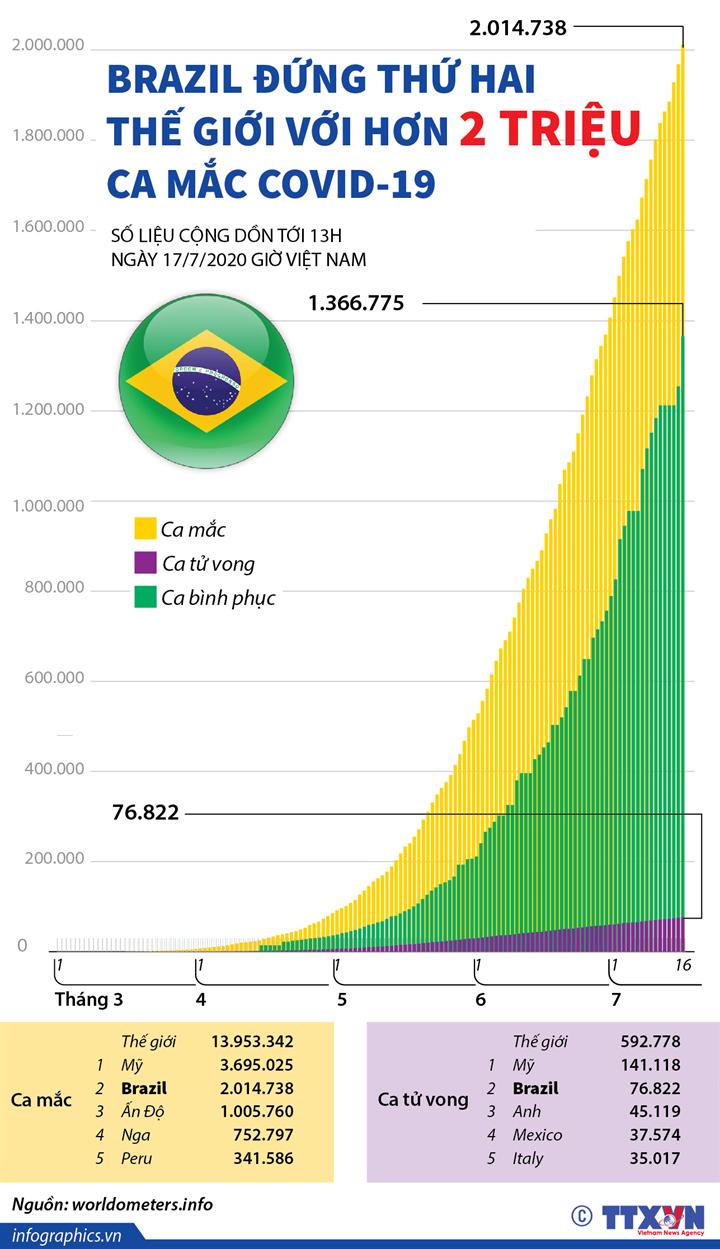 Brazil vượt 2 triệu ca mắc COVID-19 (tính đến 13h ngày 17/7/2020)