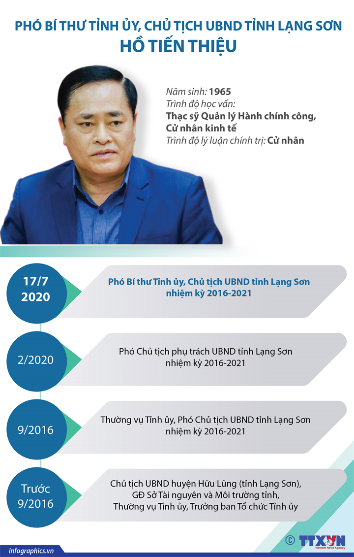 Phó Bí thư Tỉnh ủy, Chủ tịch UBND tỉnh Lạng Sơn Hồ Tiến Thiệu
