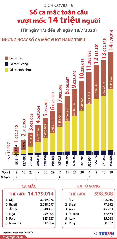 Dịch COVID-19: Số ca mắc toàn cầu vượt mốc 14 triệu người (từ ngày 1/2 đến 8h ngày 18/7/2020)
