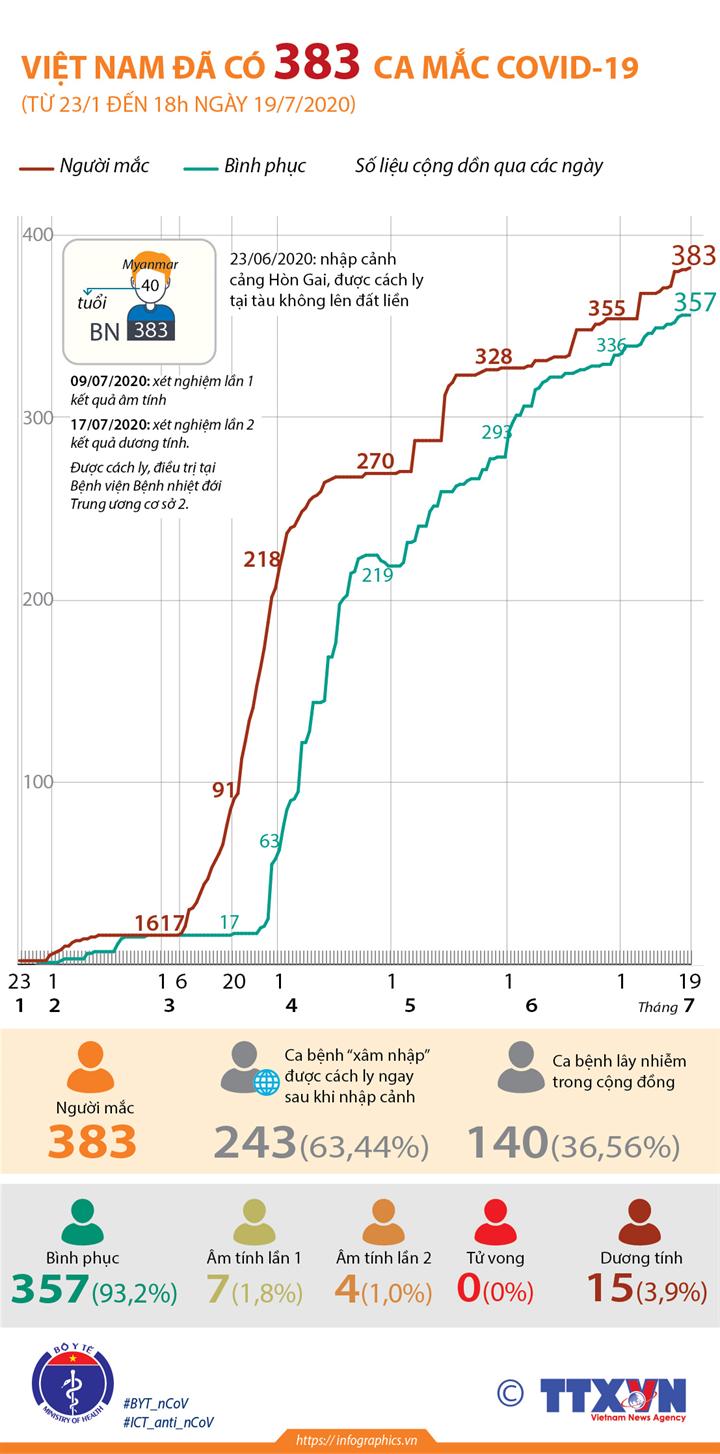 Việt Nam đã có 383 ca mắc COVID-19 (từ 23/1 đến 18h ngày 19/7/2020)