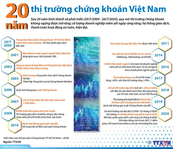 20 năm thị trường chứng khoán Việt Nam