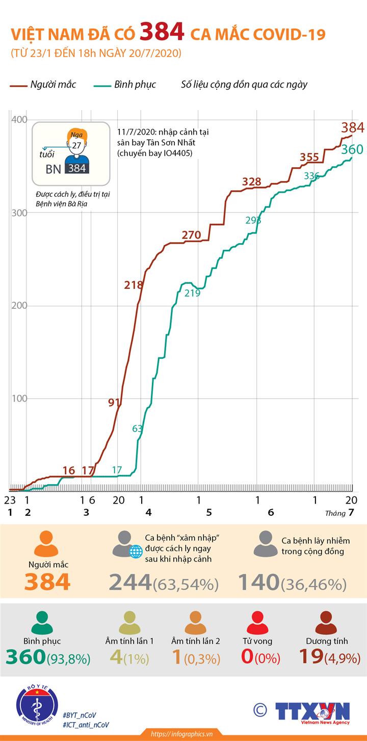 Việt Nam đã có 384 ca mắc COVID-19 (từ 23/1 đến 18h ngày 20/7/2020)