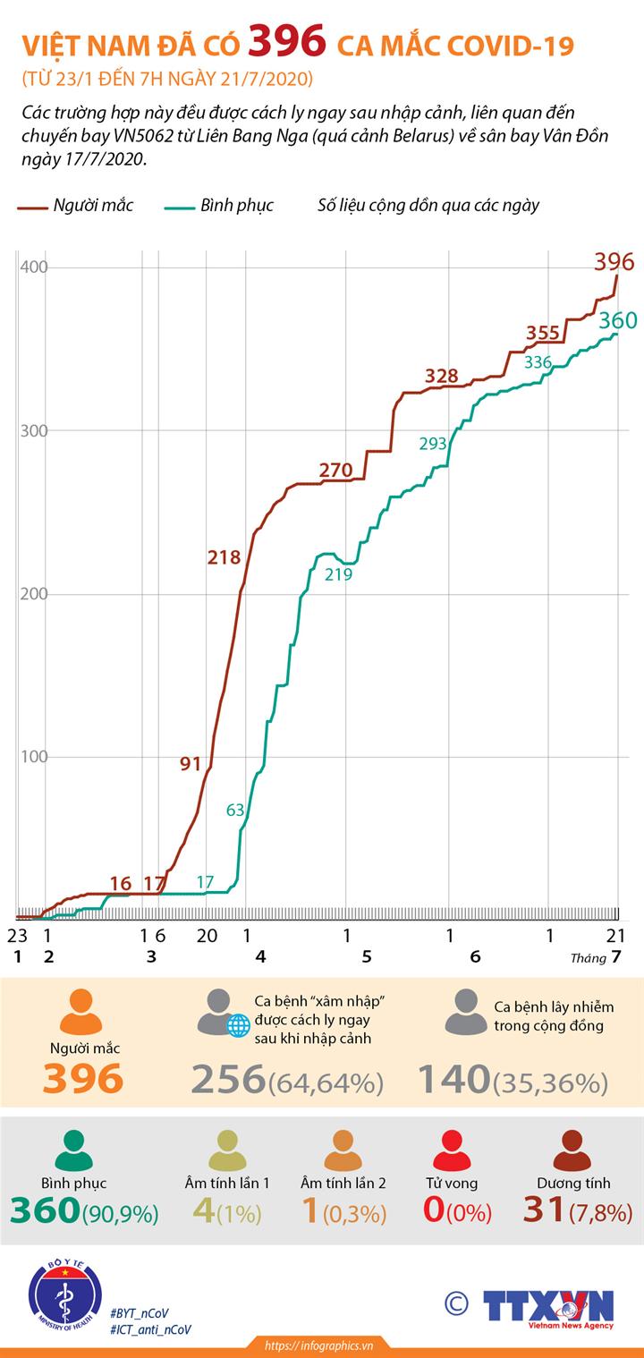 Việt Nam đã có 396 ca mắc COVID-19 (từ 23/1 đến 7h ngày 21/7/2020)