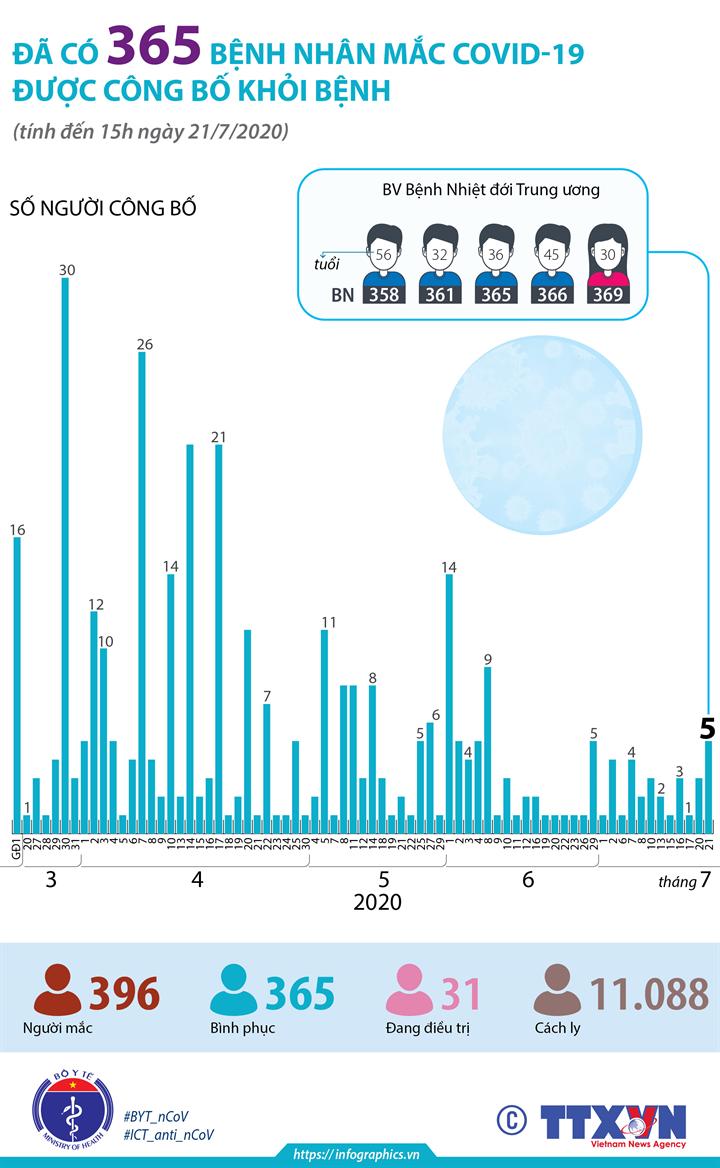 Đã có 365 bệnh nhân mắc COVID-19 được công bố khỏi bệnh (tính đến 15h ngày 21/7/2020)
