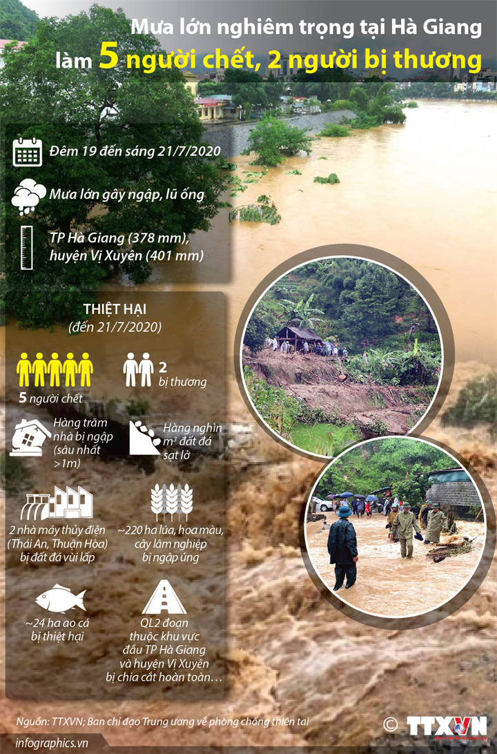 Mưa lớn nghiêm trọng tại Hà Giang làm 5 người chết, 2 người bị thương