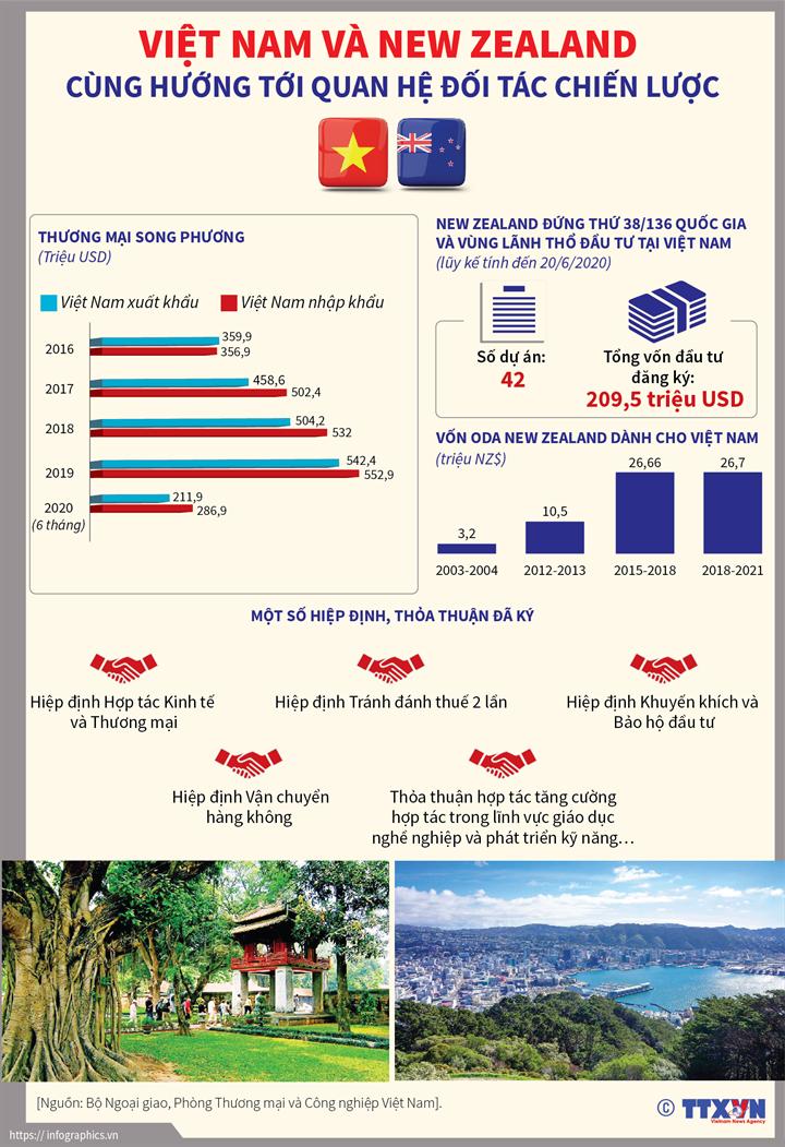 Việt Nam và New Zealand cùng hướng tới quan hệ Đối tác chiến lược
