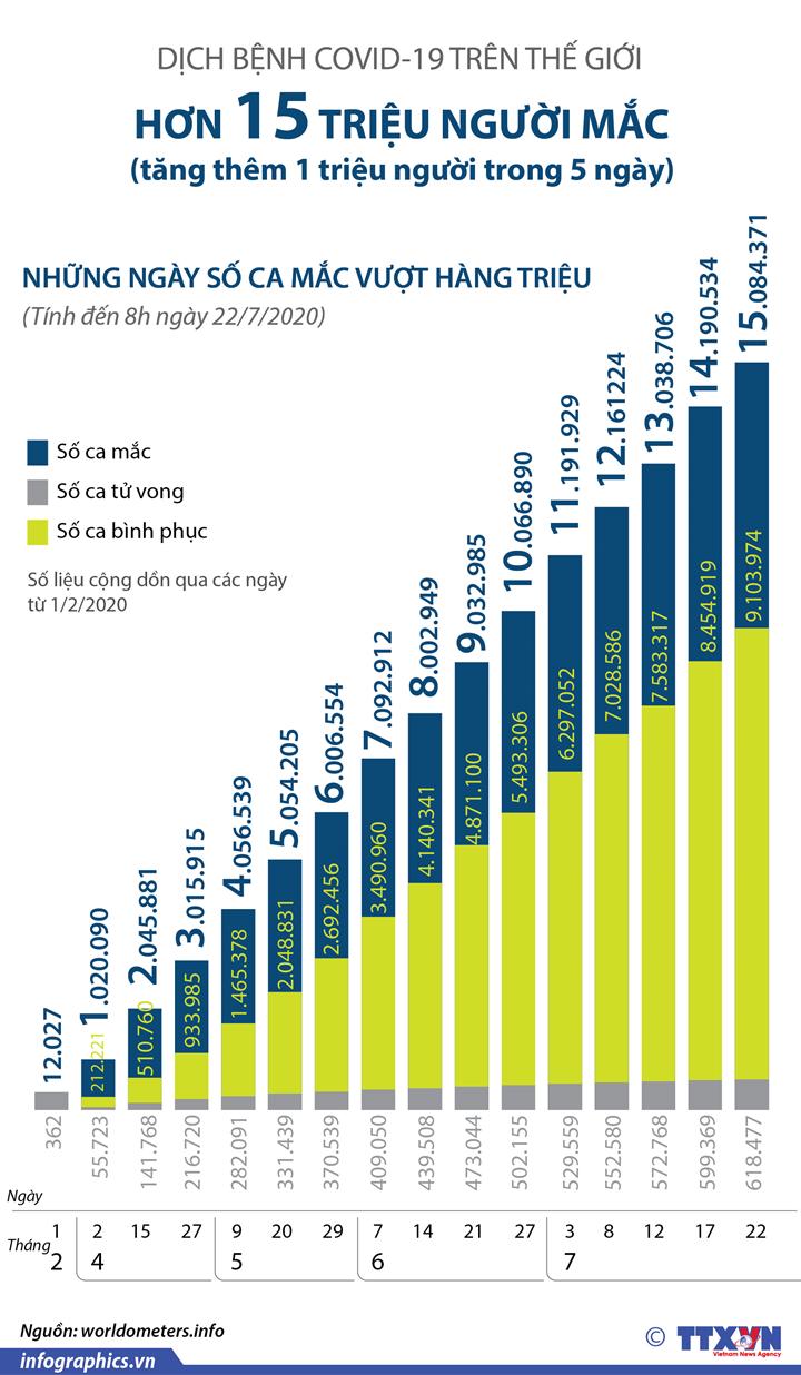 Dịch COVID-19: Số ca mắc toàn cầu vượt mốc 15 triệu người (từ ngày 1/2 đến 8h ngày 22/7/2020)