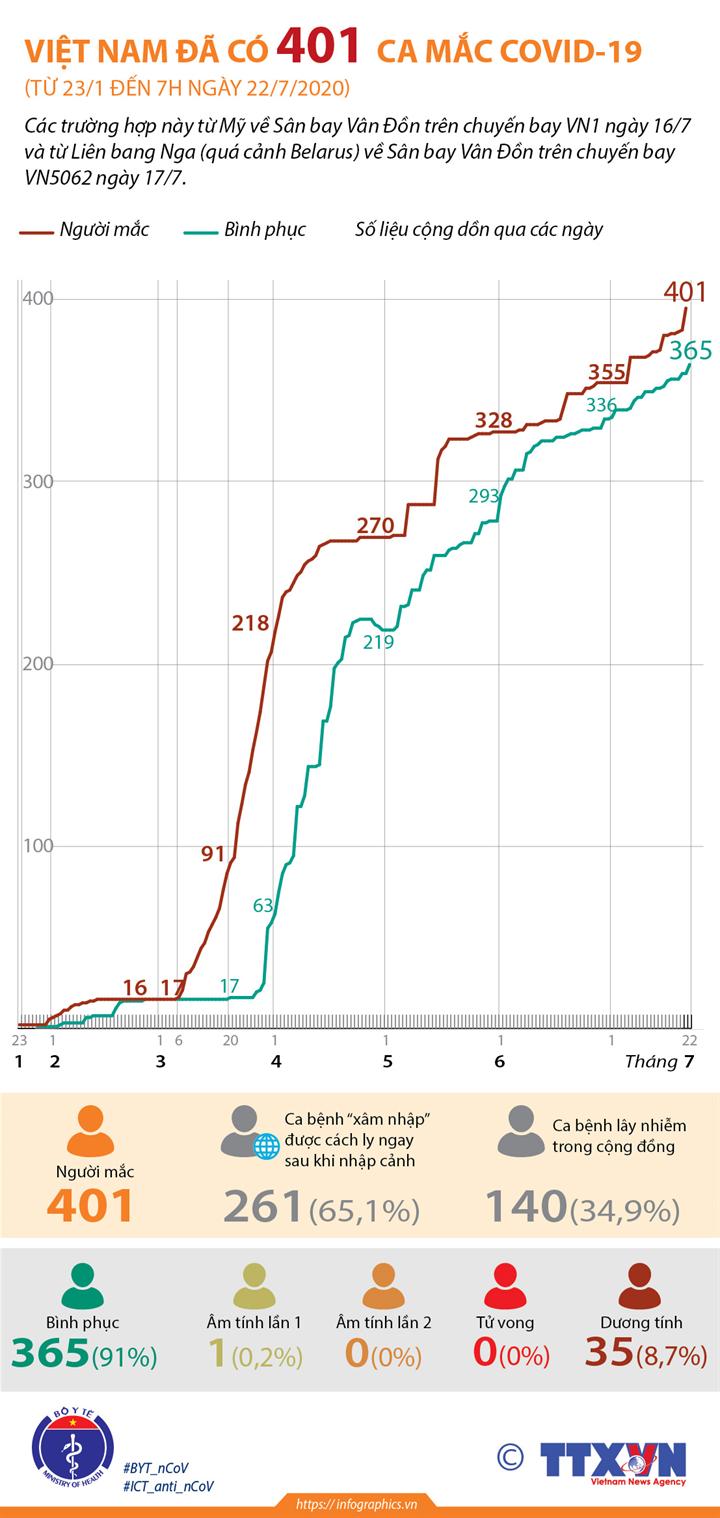 Việt Nam đã có 401 ca mắc COVID-19 (từ 23/1 đến 7h ngày 22/7/2020)