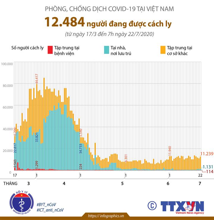 Phòng chống dịch COVID-19 tại Việt Nam: 12.484 người đang được cách ly (đến 7h ngày 22/7/2020)