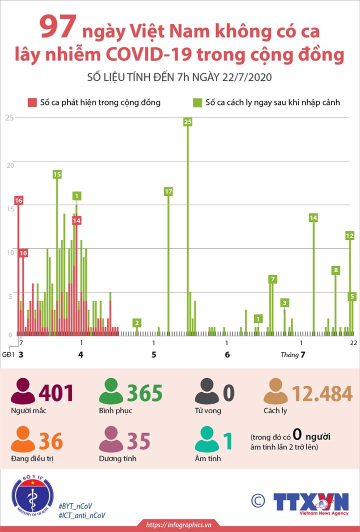 97 ngày Việt Nam không có ca mắc COVID-19 ở cộng đồng (đến 7h ngày 22/7/2020)