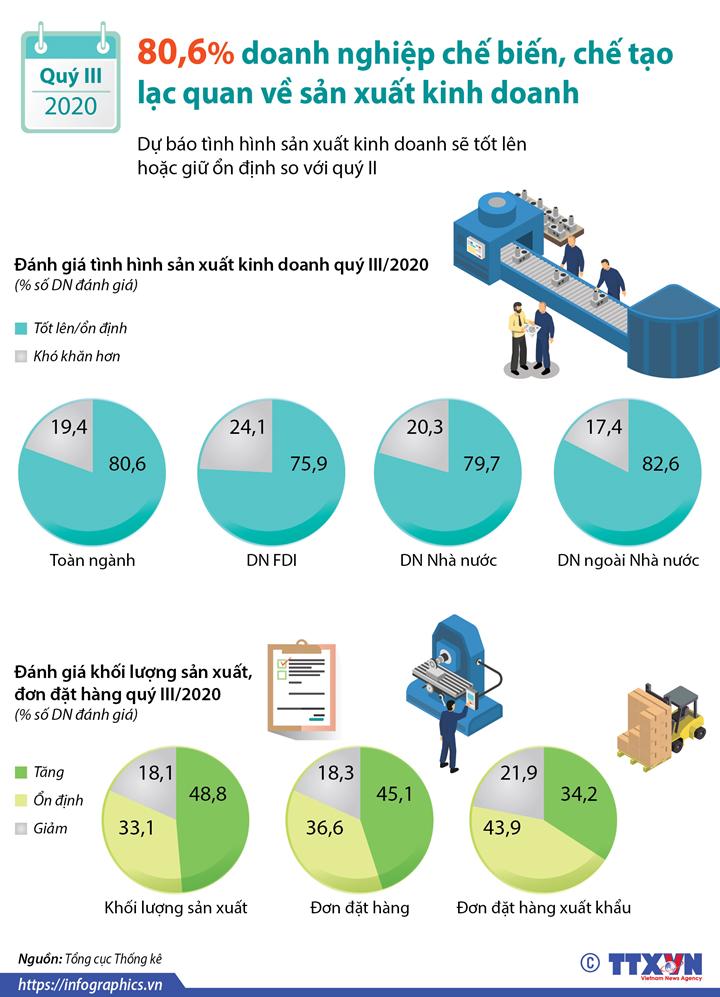 Quý III/2020: 80,6% doanh nghiệp chế biến, chế tạo lạc quan về sản xuất kinh doanh