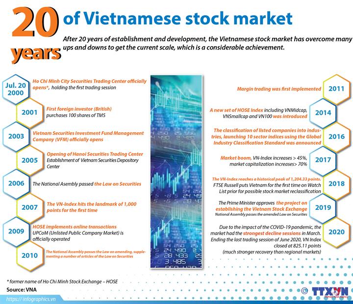 20 years of Vietnamese stock market