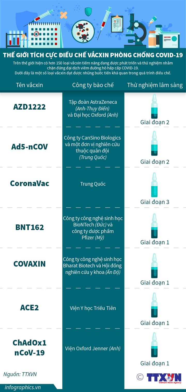 Thế giới tích cực điều chế vắcxin phòng chống COVID-19