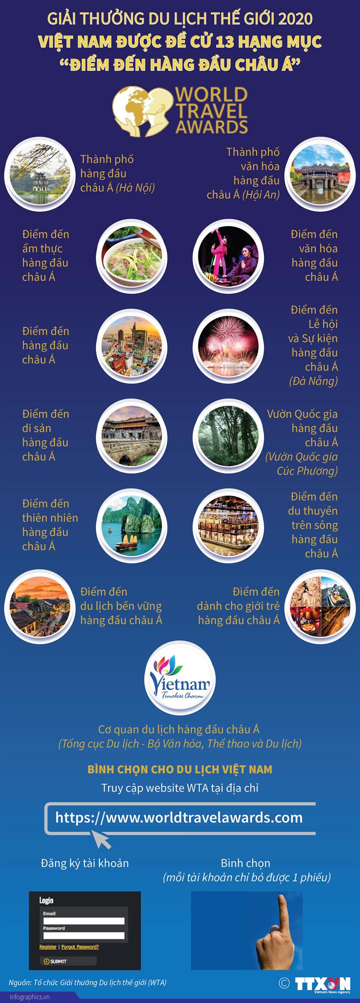 """Giải thưởng Du lịch thế giới 2020: Việt Nam được đề cử 13 hạng mục """"Điểm đến hàng đầu châu Á"""""""