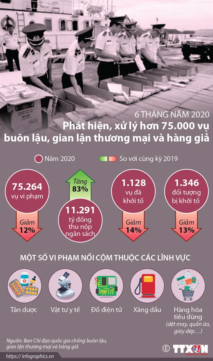 6 tháng năm 2020: Phát hiện, xử lý hơn 75.000 vụ buôn lậu, gian lận thương mại và hàng giả