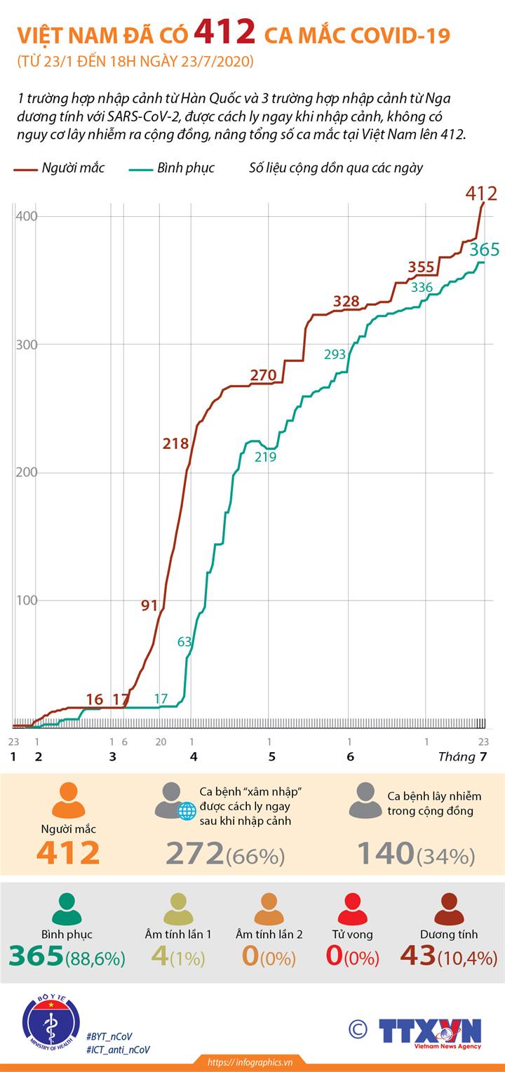 Việt Nam đã có 412 ca mắc COVID-19 (từ 23/1 đến 18h ngày 23/7/2020)