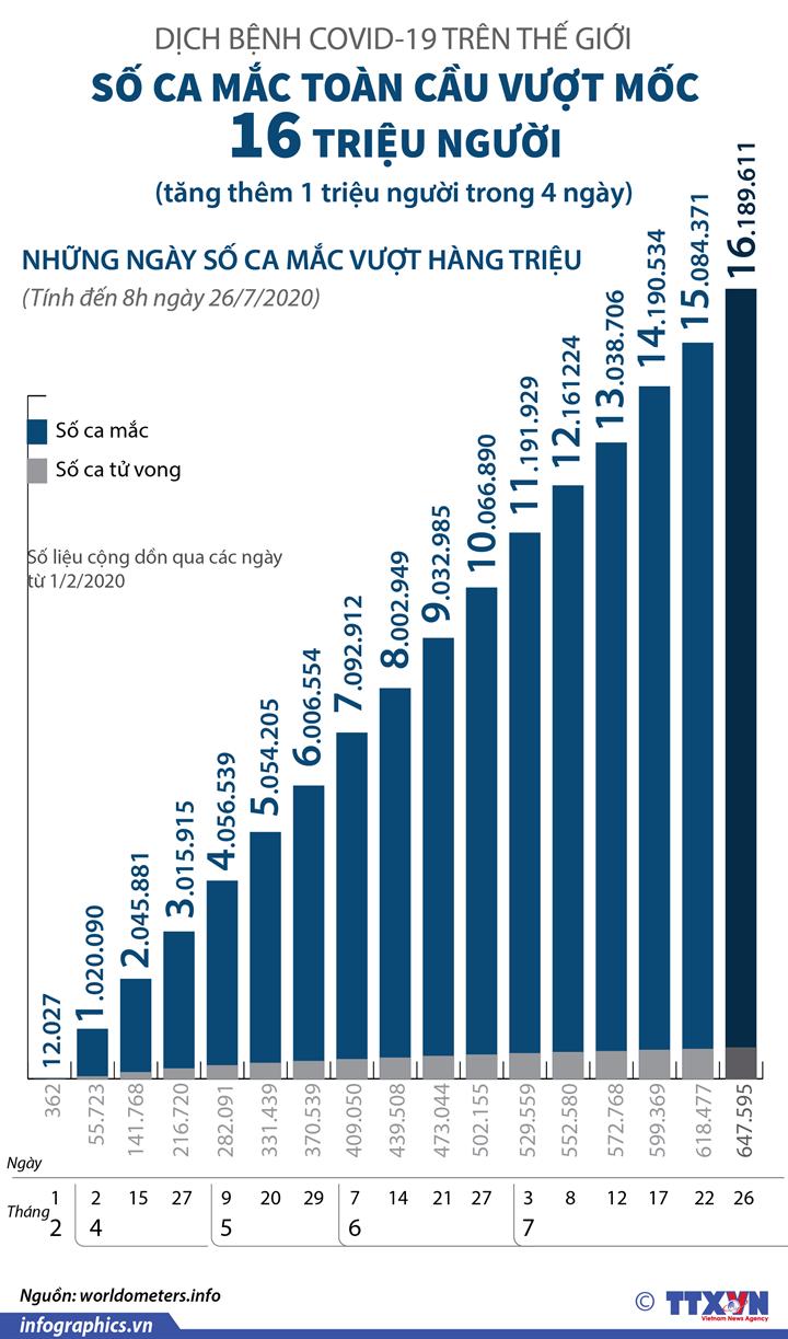 Dịch COVID-19: Số ca mắc toàn cầu vượt mốc 16 triệu người (từ ngày 1/2 đến 8h ngày 26/7/2020)