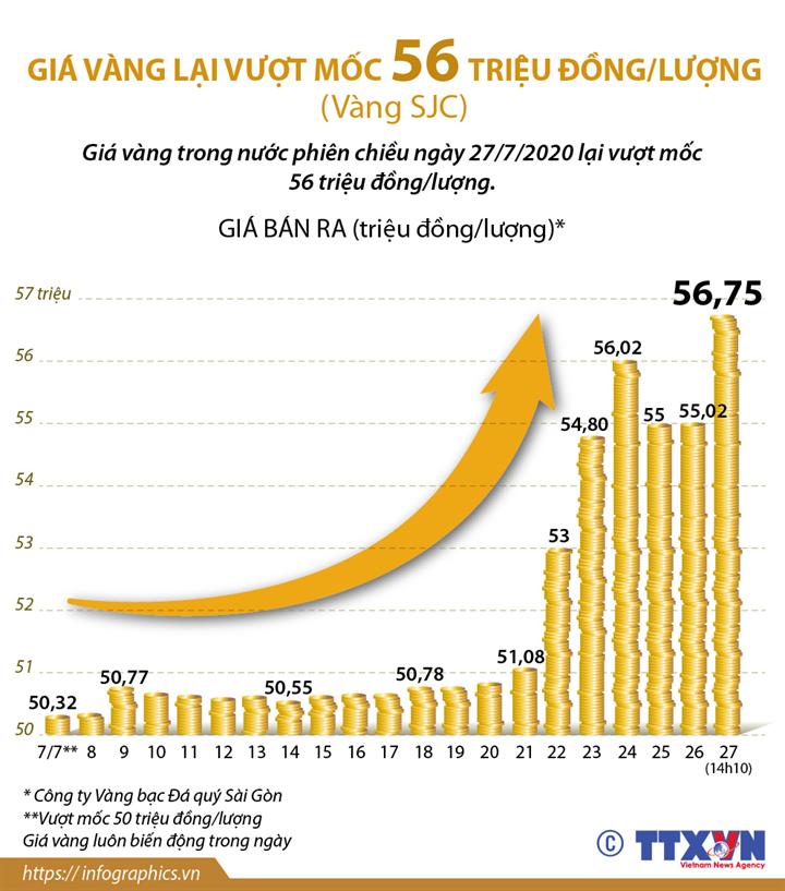 Giá vàng lại vượt mốc 56 triệu đồng/lượng