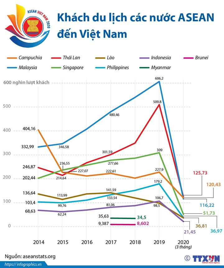 Khách du lịch các nước ASEAN đến Việt Nam