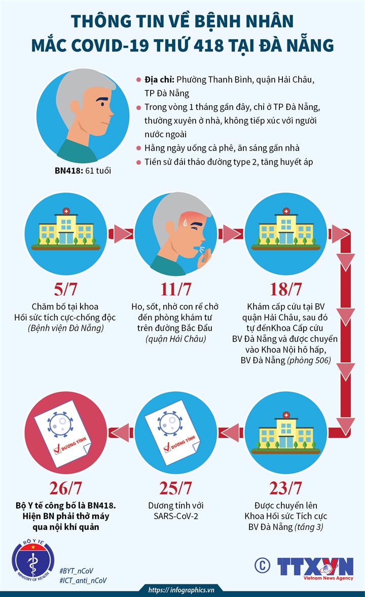 Thông tin về bệnh nhân mắc COVID-19 thứ 418 tại Đà Nẵng