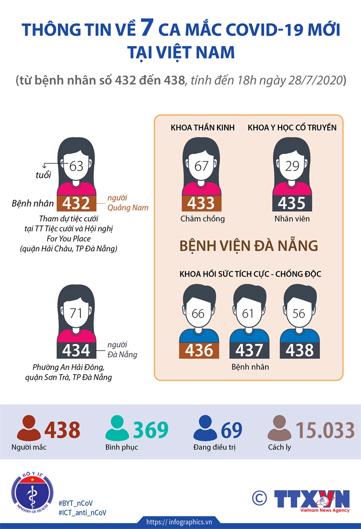 Thông tin về 7 ca mắc COVID-19 mới tại Việt Nam (từ bệnh nhân 432 đến 438, tính đến 18h ngày 28/7/2020)