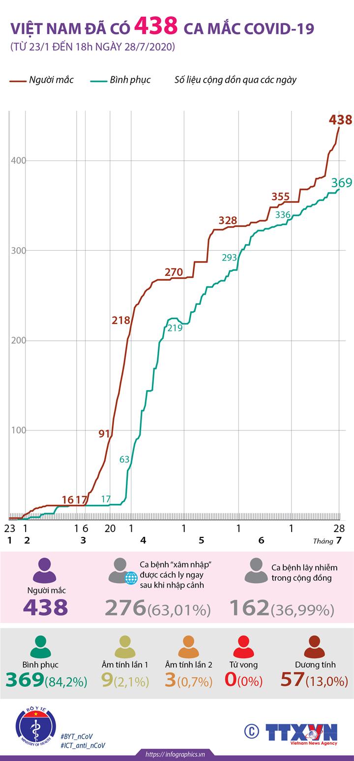 Việt Nam đã có 438 ca mắc COVID-19 (từ 23/1 đến 18h ngày 28/7/2020)