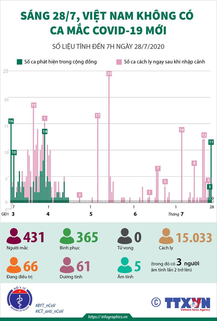 Sáng 28/7, Việt Nam không có ca mắc mới COVID-19 (số liệu tính đến 7h ngày 28/7/2020)